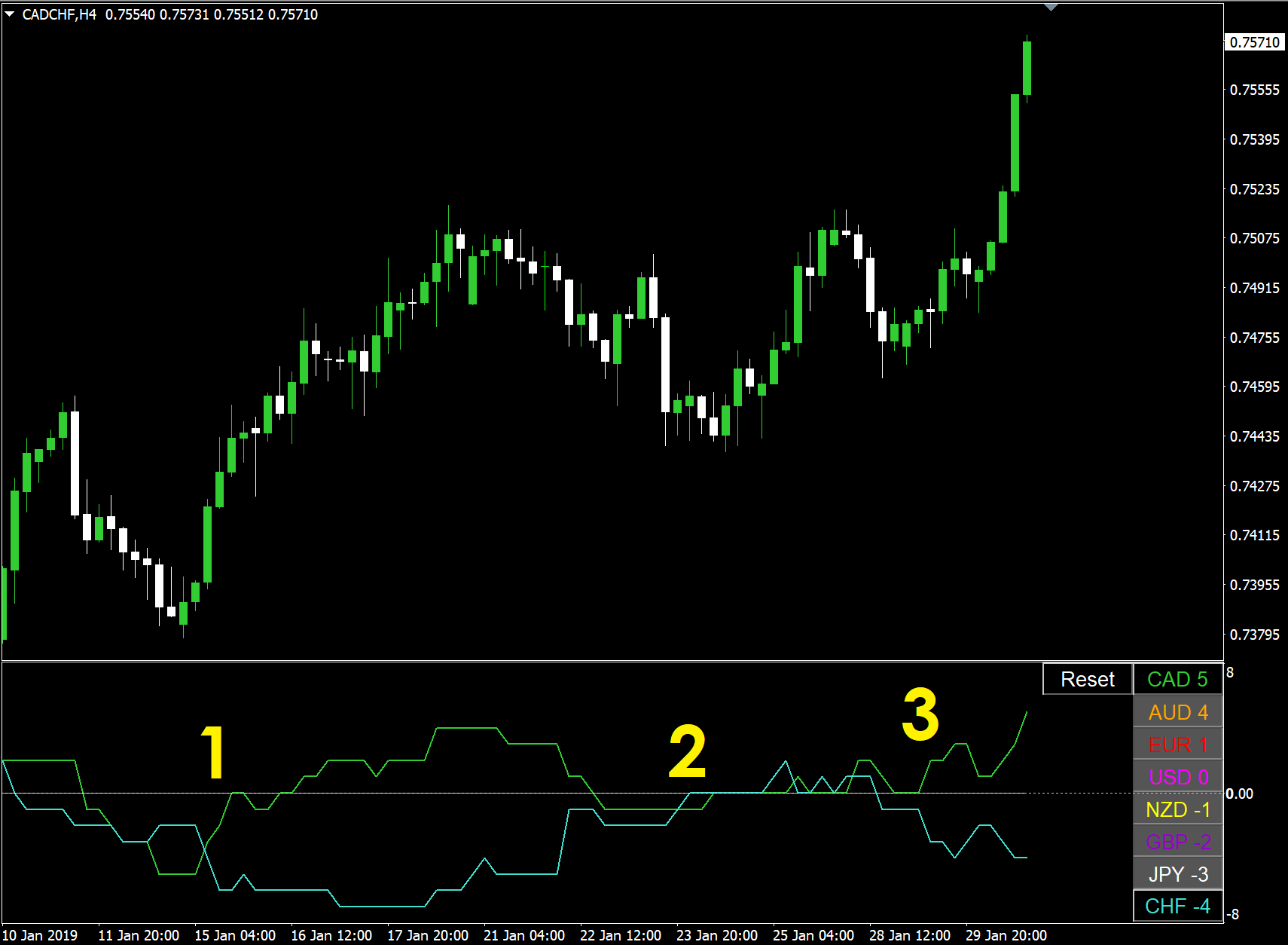 CADCHF currency strength chart