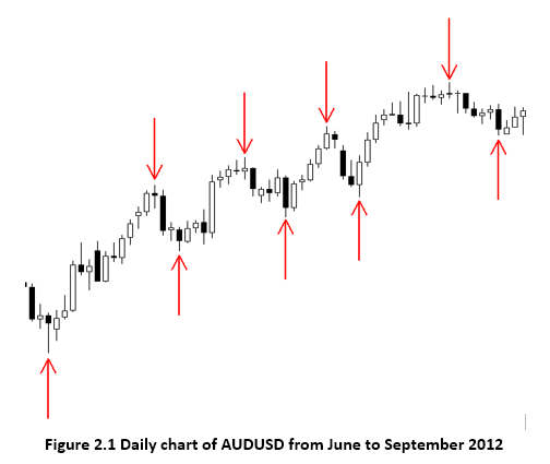 AUDUSD with higher highs and higher lows