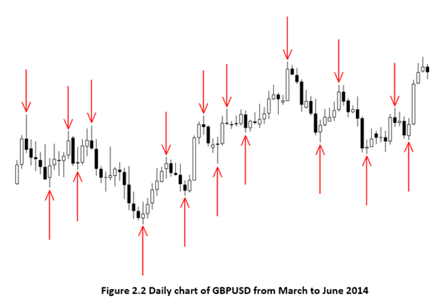GBPUSD no trend example