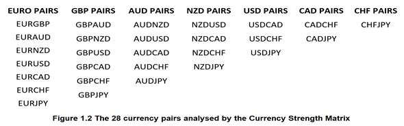 What Is The Currency Strength Matrix