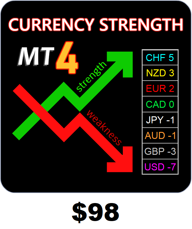 Markets Made Clear - Currency Strength Matrix | The worlds