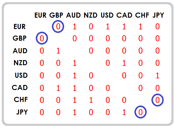 Currency Strength Matrix table of trending markets