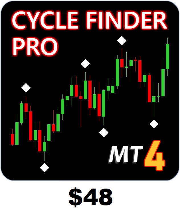 Cycle Finder Pro by MarketsMadeclear.com on MT4